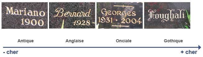 typologie inscriptions funéraires